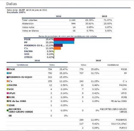 Elecciones Generales 2016 - Congreso - Dalías